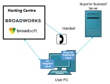 Go Go Operator Lync/Skype for Business Setup